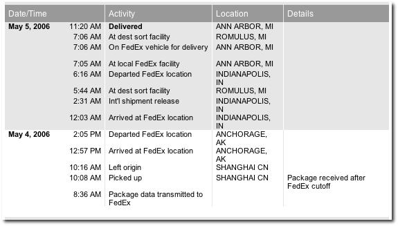 Fedex shipping history.