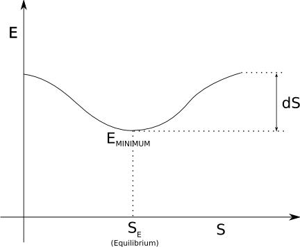An energy curve