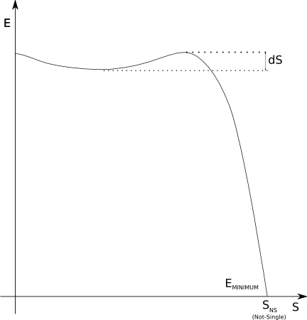 Another energy curve