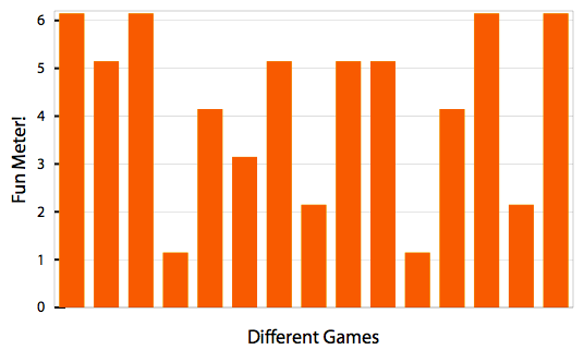 Game ratings graph