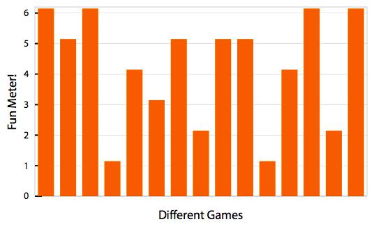 Game ratings graph