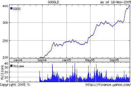 Google's stock variation